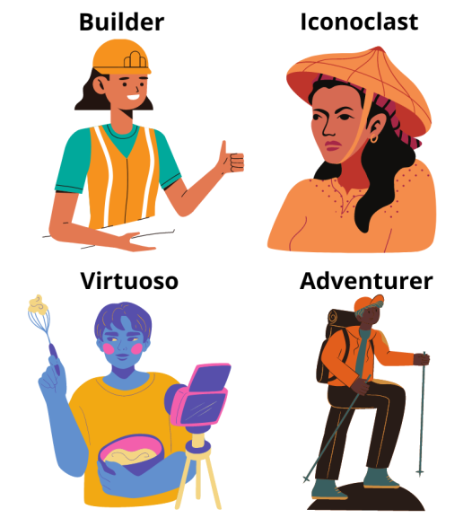 Virtual Student Archetypes. Which One Are You?